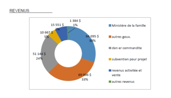Source de revenu des organsimes communautaires familles