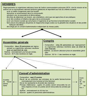 Organigramme RQ-ACA